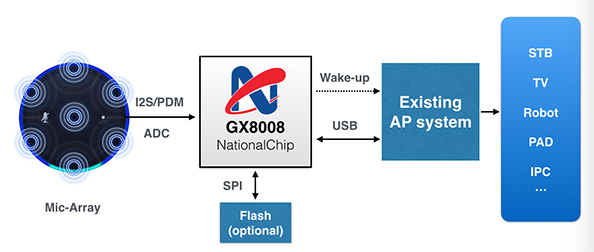 NationalChip-NationalChip AI networking chip GX8010 released